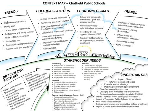 CPS Context Map